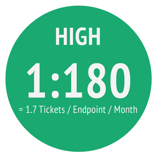 Endpoint_High