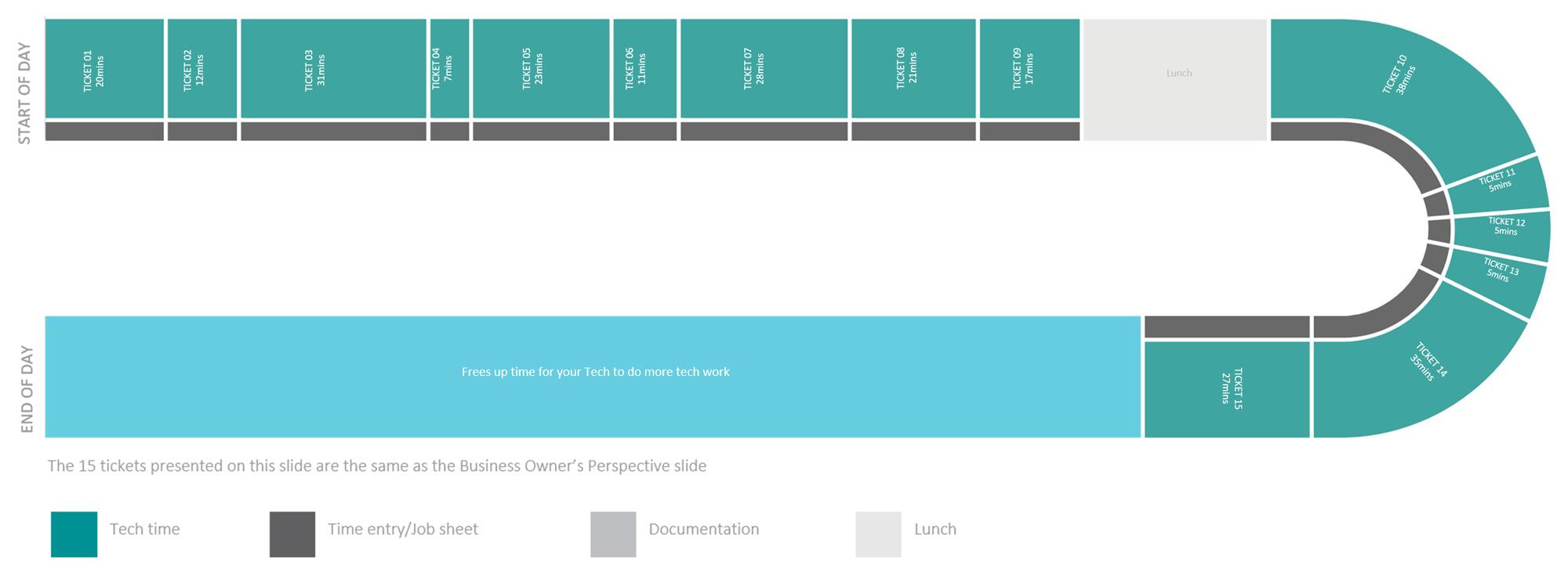ServiceTree_Timeline